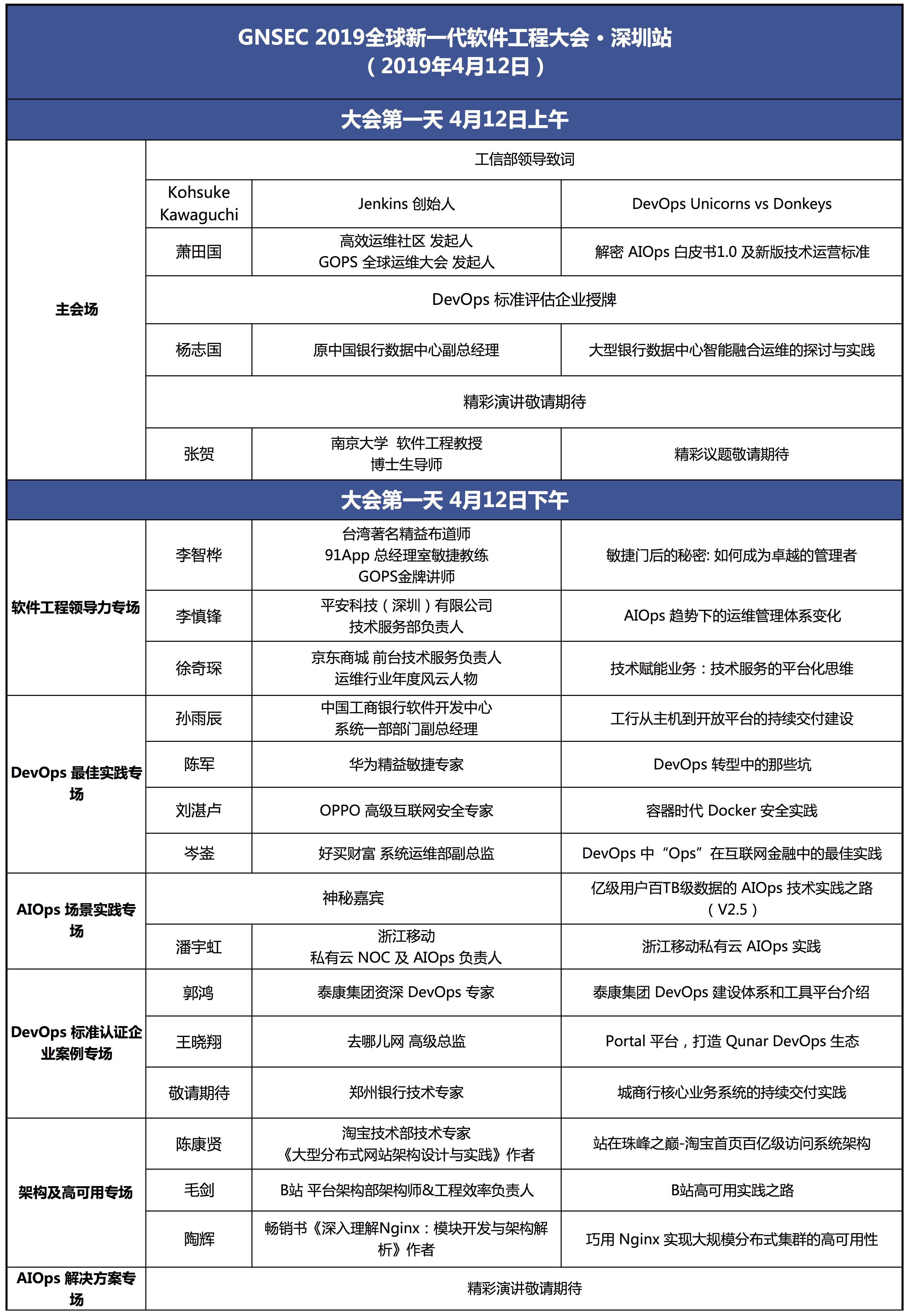 GOPS 19 深圳大会 -1.28.png